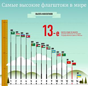 Самые высокие флагштоки в мире