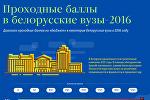 Проходные баллы в белорусские вузы-2016