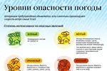 Уровни опасности погоды - инфографика на sputnik.by