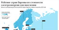Рейтинг стран Европы по стоимости электроэнергии для населения