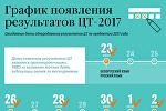График появления результатов ЦТ-2017 - инфографика на sputnik.by