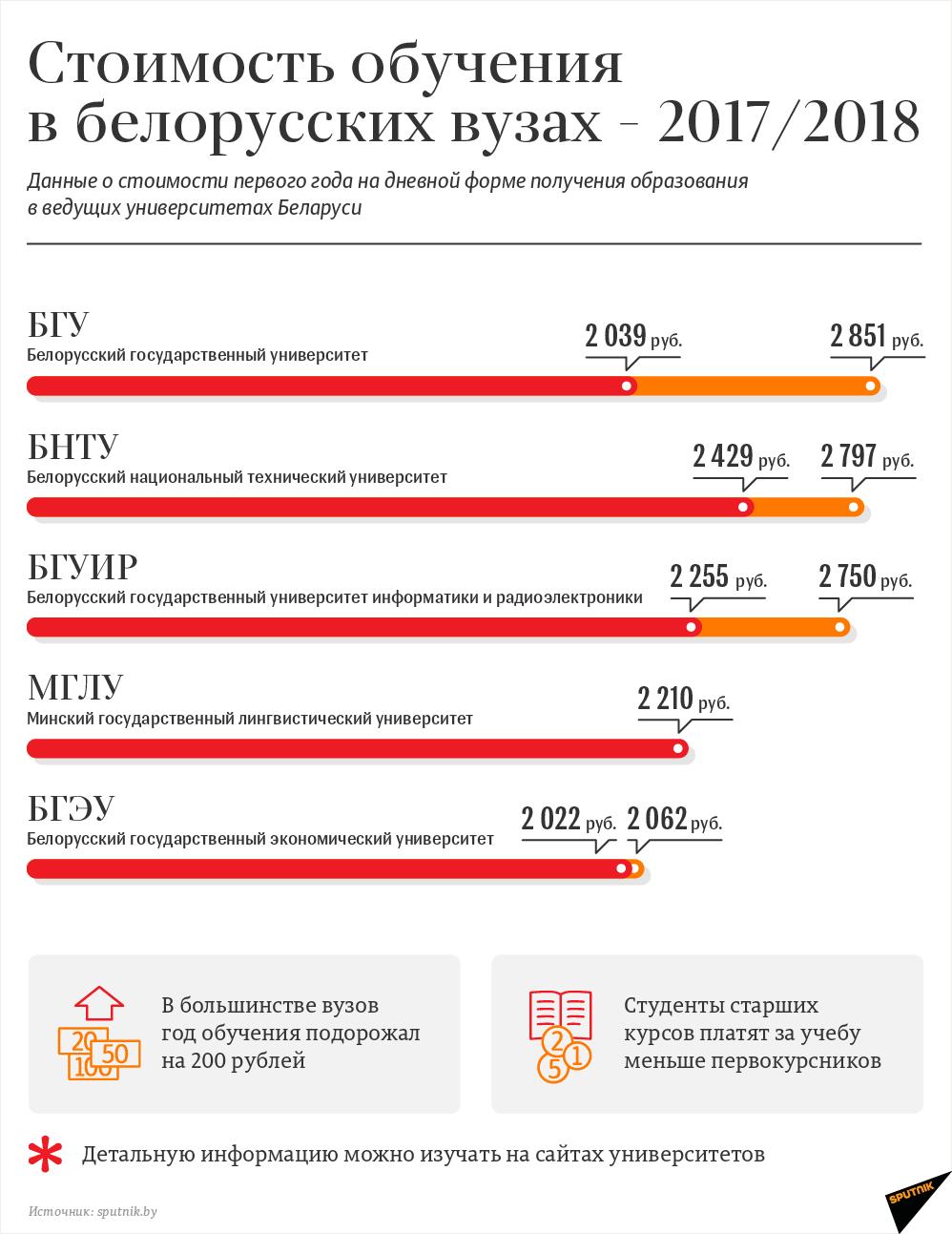Центр, сколько стоит обучение в университете в россии фило представляет собой
