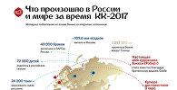 Что произошло в России и мире за время Кубка конфедераций
