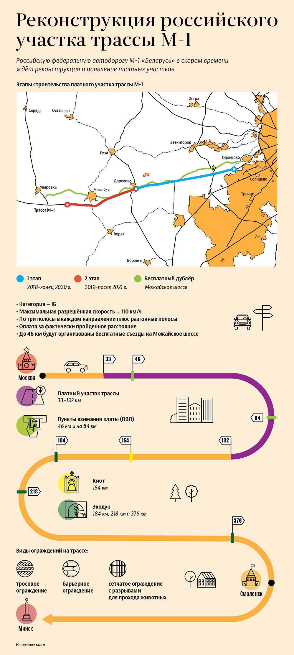 Реконструкция российского участка трассы М-1 - инфографика на sputnik.by