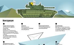 Танк Т-14 Армата - инфографика на sputnik.by