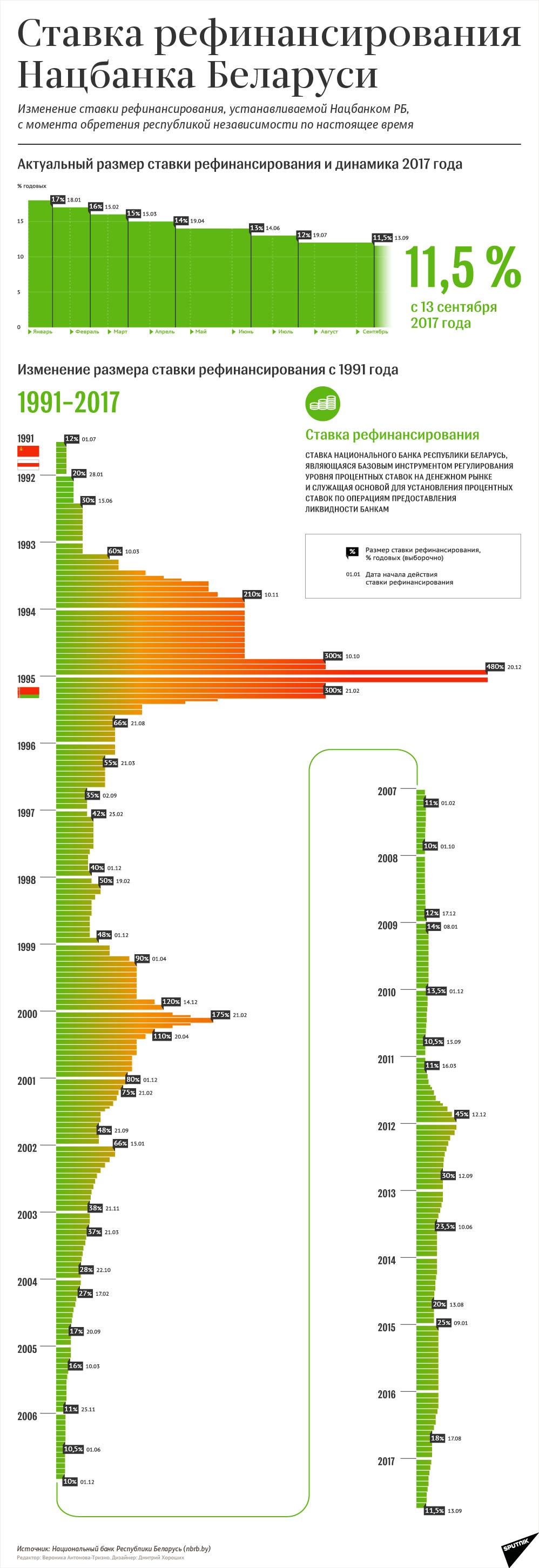 Ставка рефинансирования Нацбанка РБ с 13.09.2017 - инфографика на sputnik.by