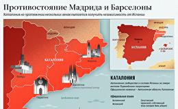 Каталония в стремлении к независимости - инфографика на sputnik.by