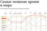 ТОП-10 самых мощных армий мира – инфографика на sputnik.by