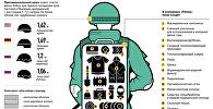 Российская боевая экипировка Ратник – инфографика на sputnik.by