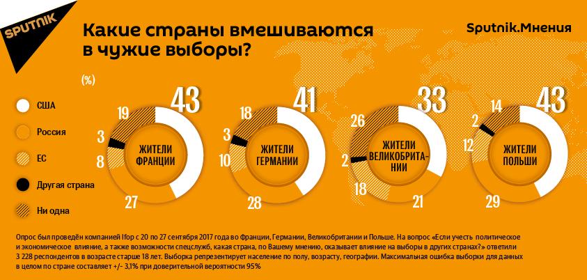 Sputnik.Мнения: какие страны вмешиваются в чужие выборы