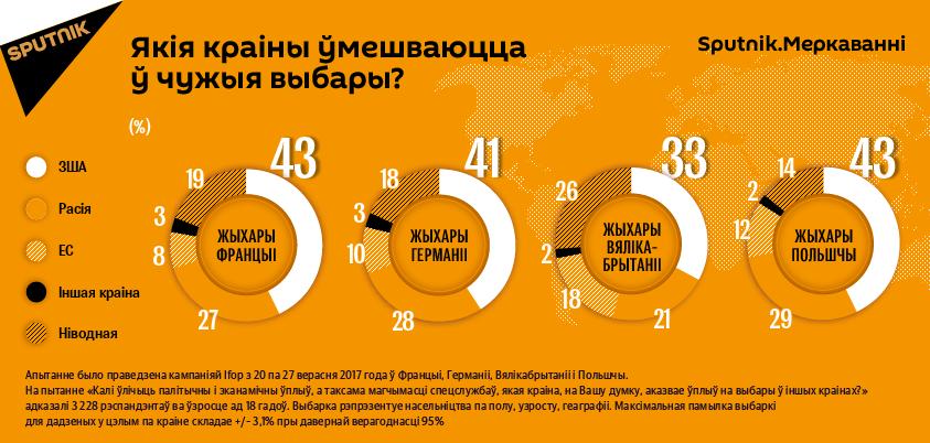 Sputnik.Меркаванні: якія краіны ўмешваюцца ў чужыя выбары