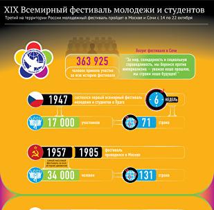XIX фестиваль молодежи и студентов – инфографика на sputnik.by